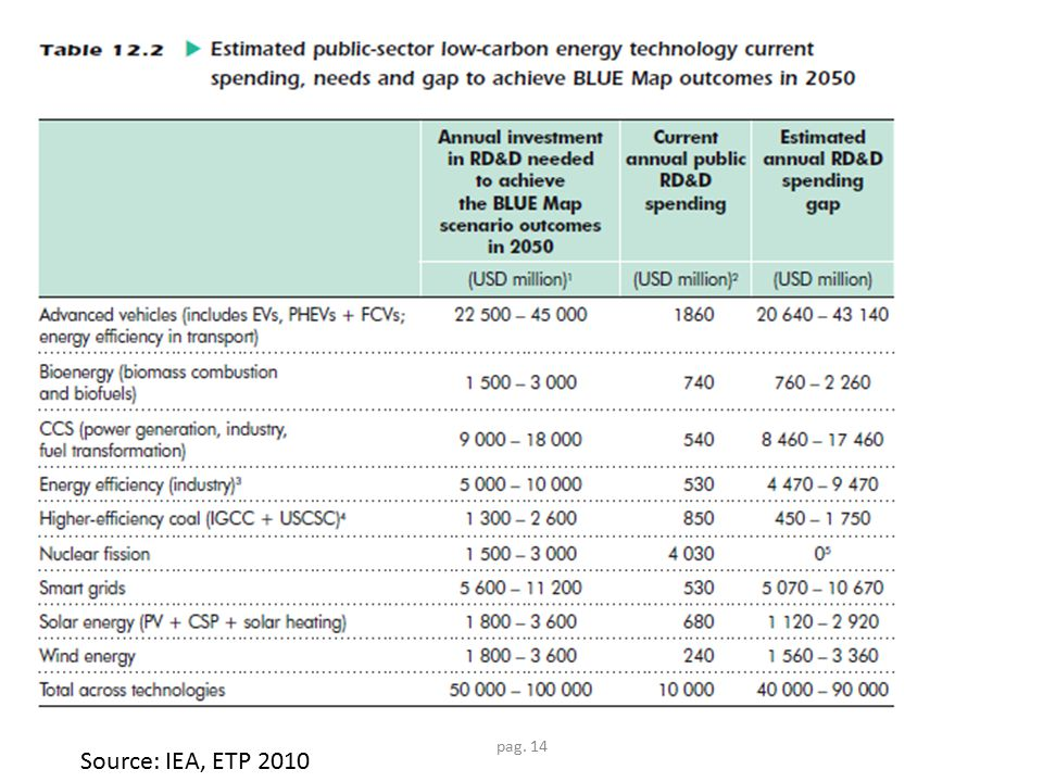 pag. 14 Source: IEA, ETP 2010