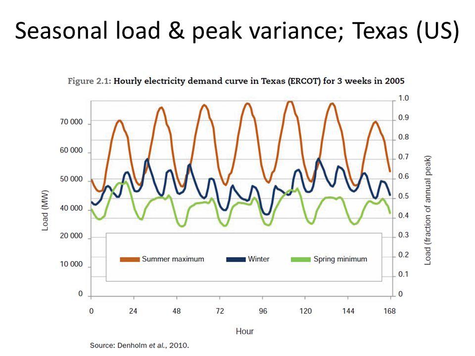 Seasonal load & peak variance; Texas (US)