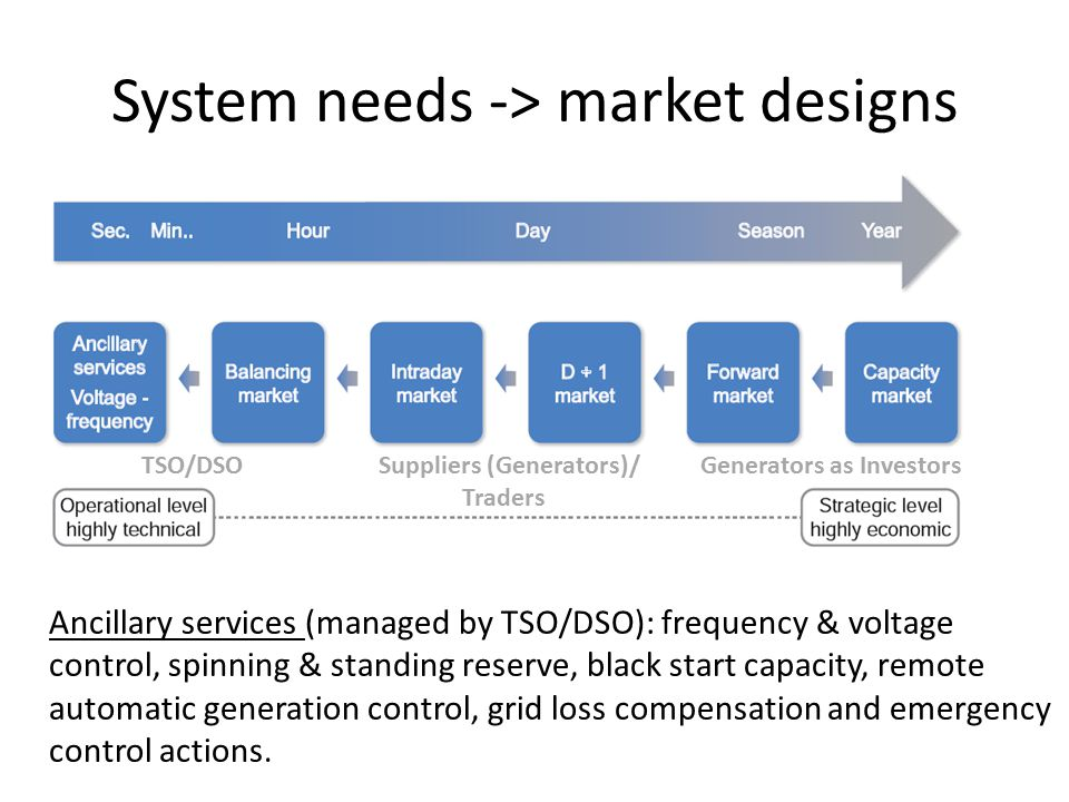 System needs -> market designs Ancillary services (managed by TSO/DSO): frequency & voltage control, spinning & standing reserve, black start capacity, remote automatic generation control, grid loss compensation and emergency control actions.
