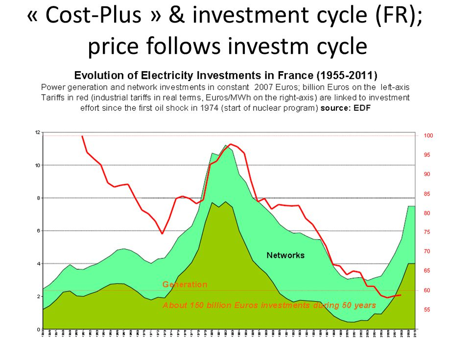 « Cost-Plus » & investment cycle (FR); price follows investm cycle