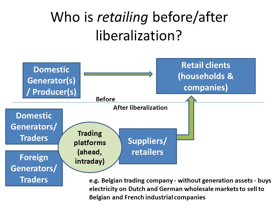 Who is retailing before/after liberalization? Domestic Generator(s) / Producer(s) Retail clients (households & companies) Domestic Generators/ Traders
