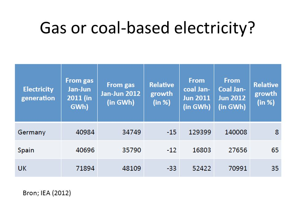 Gas or coal-based electricity? Bron; IEA (2012)
