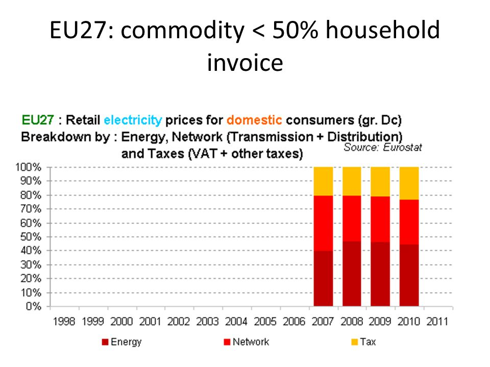 EU27: commodity < 50% household invoice