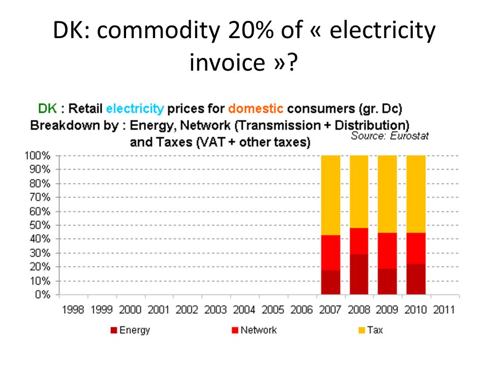 DK: commodity 20% of « electricity invoice »?