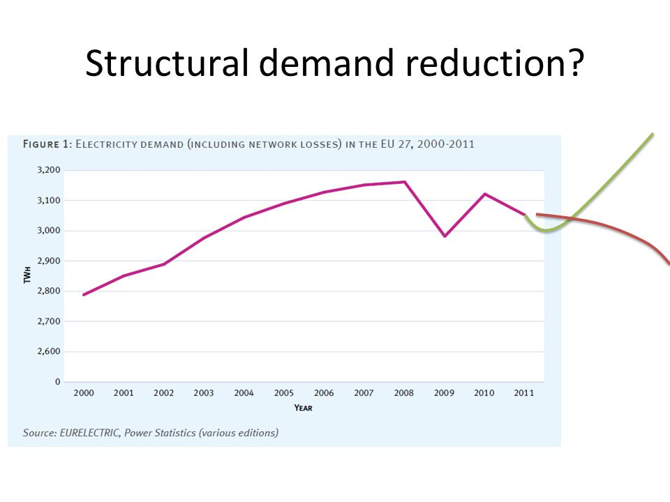 Structural demand reduction