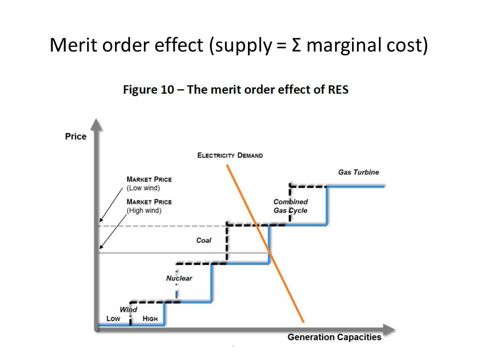 Merit order effect (supply = Σ marginal cost) p.60