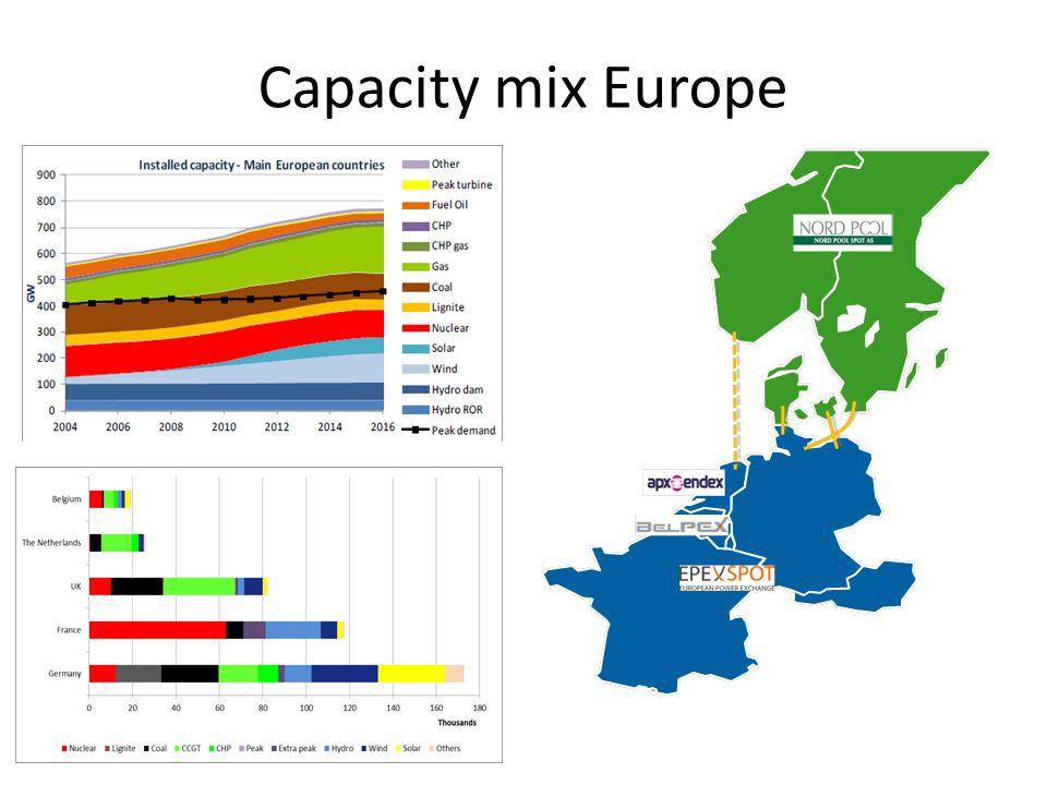 Capacity mix Europe