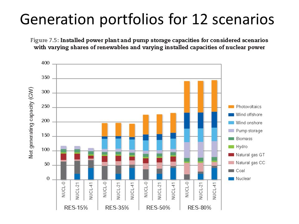 Generation portfolios for 12 scenarios