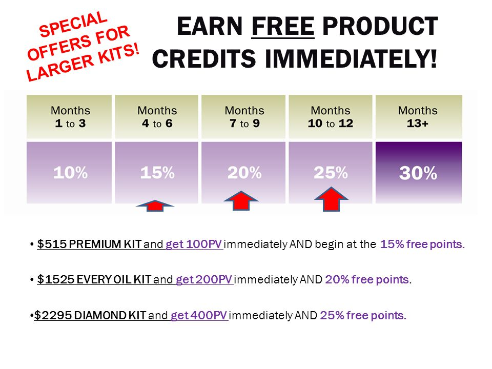 $515 PREMIUM KIT and get 100PV immediately AND begin at the 15% free points. $1525 EVERY OIL KIT and get 200PV immediately AND 20% free points. $2295