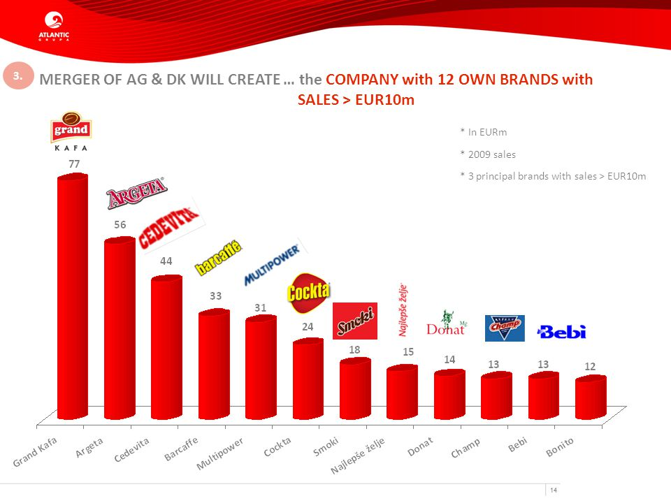 14 MERGER OF AG & DK WILL CREATE … the COMPANY with 12 OWN BRANDS with SALES > EUR10m * In EURm * 2009 sales * 3 principal brands with sales > EUR10m 3.