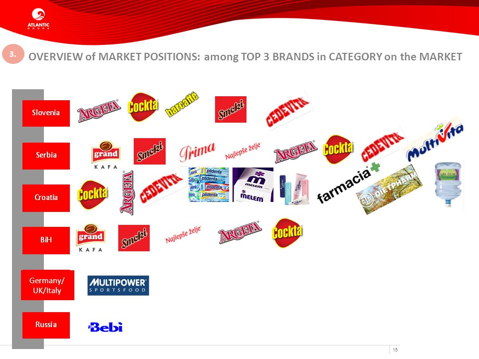15 OVERVIEW of MARKET POSITIONS: among TOP 3 BRANDS in CATEGORY on the MARKET Germany/ UK/Italy 3.