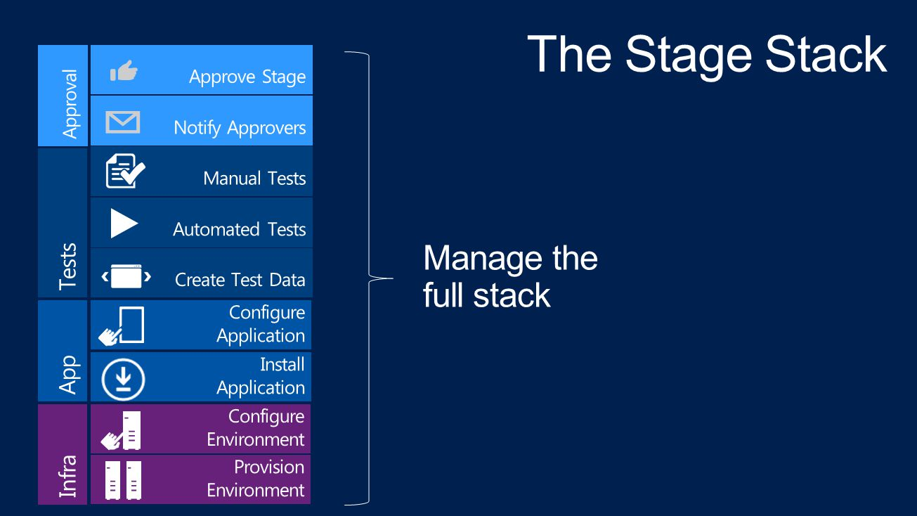 Manage the full stack