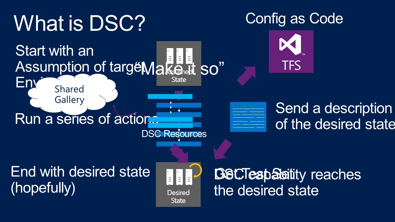 Assumed State Start with an Assumption of target Environment Run a series of actions Desired State End with desired state (hopefully) Send a description of the desired state DSC capability reaches the desired state Get.Test.Set Make it so DSC Resources TFS Config as Code Shared Gallery