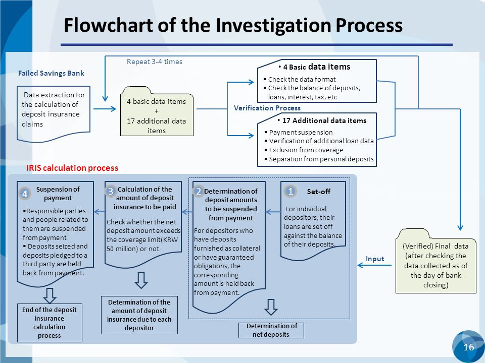 16 Flowchart of the Investigation Process Failed Savings Bank 4 basic data items + 17 additional data items (Verified) Final data (after checking the data collected as of the day of bank closing) Input IRIS calculation process Determination of net deposits 1 Set-off 2 Determination of deposit amounts to be suspended from payment 3 Calculation of the amount of deposit insurance to be paid Determination of the amount of deposit insurance due to each depositor Verification Process  Check the data format  Check the balance of deposits, loans, interest, tax, etc  Payment suspension  Verification of additional loan data  Exclusion from coverage  Separation from personal deposits 4 Basic data items 17 Additional data items 4 Suspension of payment For depositors who have deposits furnished as collateral or have guaranteed obligations, the corresponding amount is held back from payment.