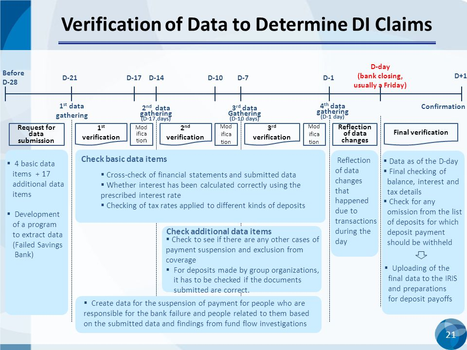 21 Verification of Data to Determine DI Claims 1 st data gathering Before D-28 D-21D-14 D-day (bank closing, usually a Friday) 2 nd data gathering (D-