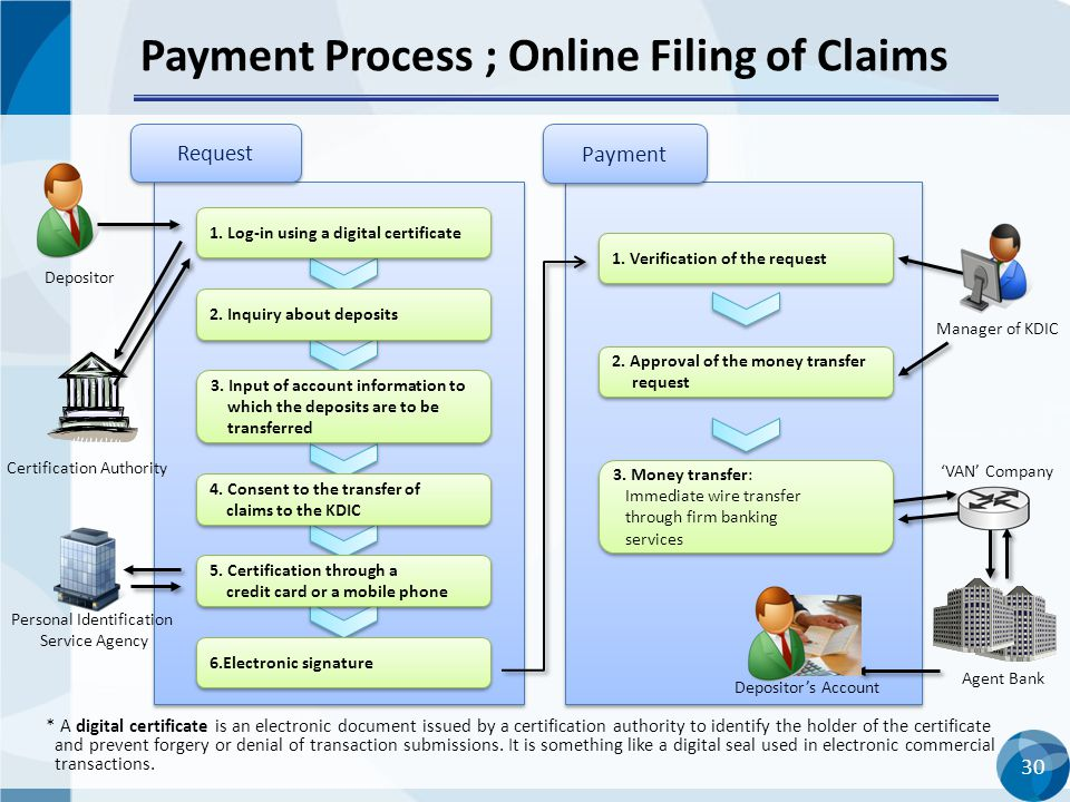 30 Payment Process ; Online Filing of Claims 30 * A digital certificate is an electronic document issued by a certification authority to identify the holder of the certificate and prevent forgery or denial of transaction submissions.
