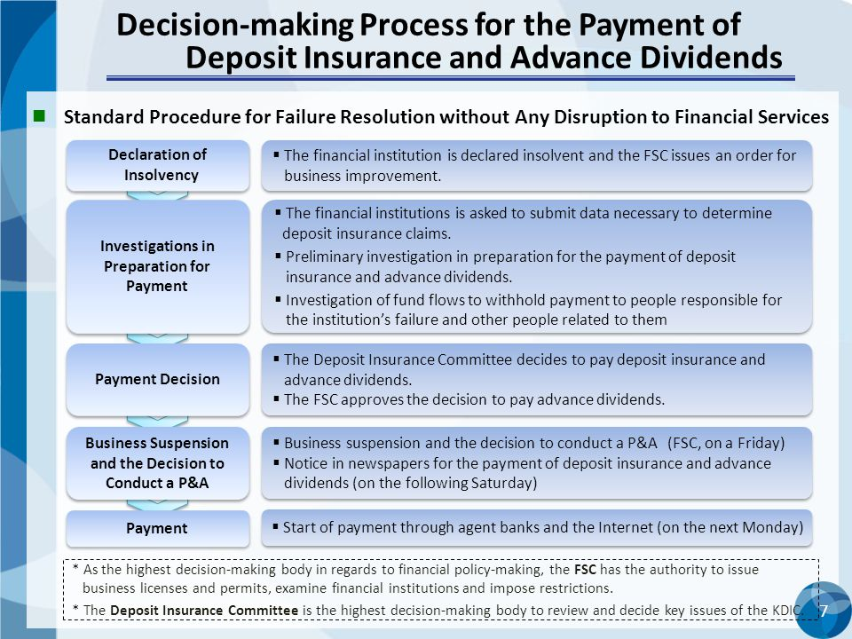7 Decision-making Process for the Payment of Deposit Insurance and Advance Dividends Declaration of Insolvency Investigations in Preparation for Payment Business Suspension and the Decision to Conduct a P&A Payment  The financial institution is declared insolvent and the FSC issues an order for business improvement.