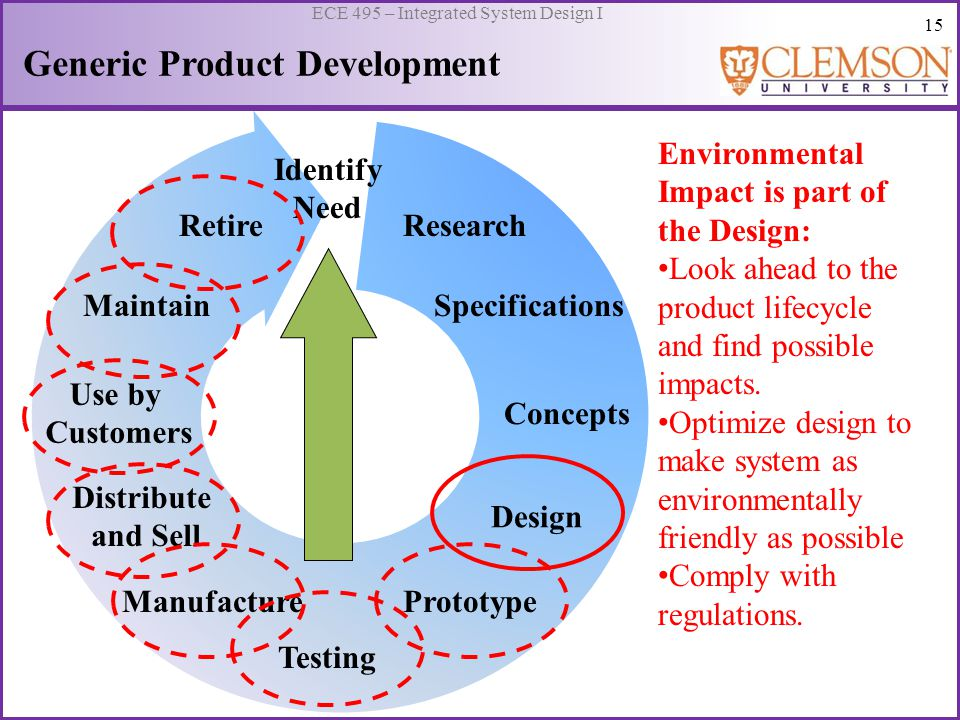 15 ECE 495 – Integrated System Design I Generic Product Development Identify Need Research Specifications Concepts Design Prototype Testing Retire Mai