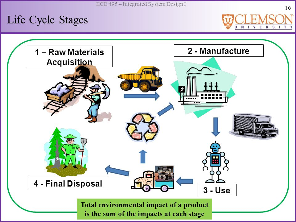 16 ECE 495 – Integrated System Design I Life Cycle Stages 1 – Raw Materials Acquisition 2 - Manufacture 3 - Use 4 - Final Disposal Total environmental