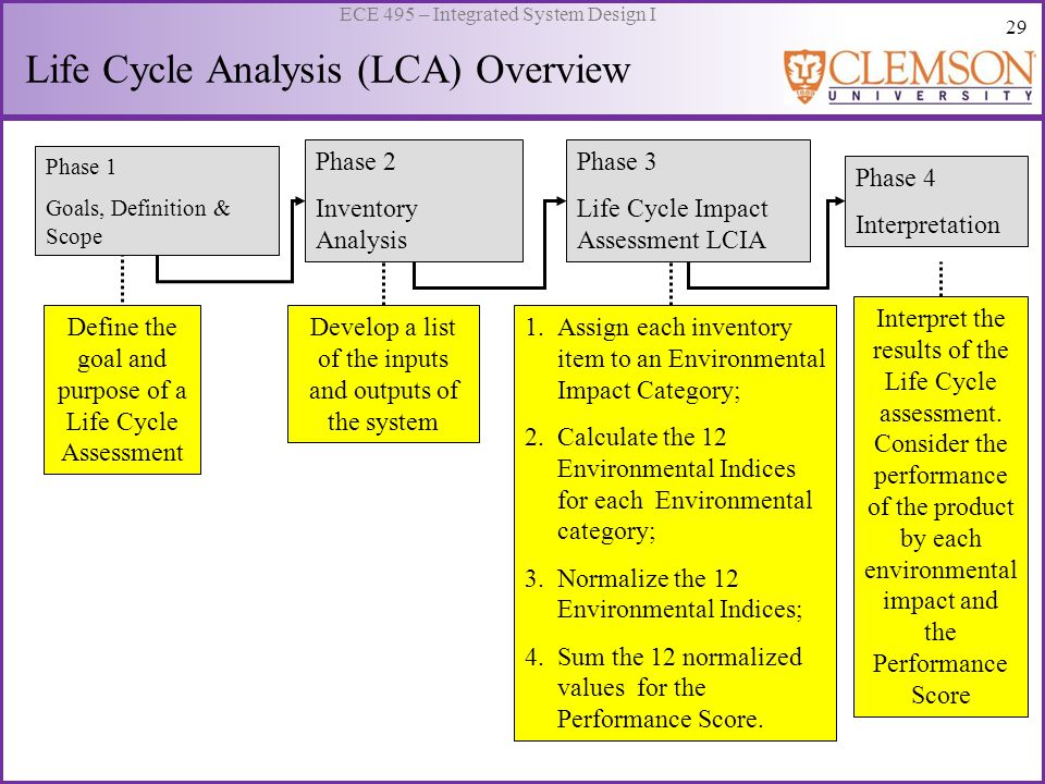 29 ECE 495 – Integrated System Design I Life Cycle Analysis (LCA) Overview Phase 2 Inventory Analysis Phase 3 Life Cycle Impact Assessment LCIA Phase 4 Interpretation Define the goal and purpose of a Life Cycle Assessment Develop a list of the inputs and outputs of the system 1.Assign each inventory item to an Environmental Impact Category; 2.Calculate the 12 Environmental Indices for each Environmental category; 3.Normalize the 12 Environmental Indices; 4.Sum the 12 normalized values for the Performance Score.