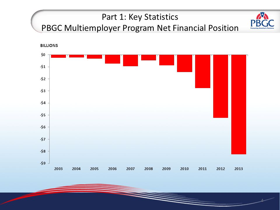 Part 1: Key Statistics PBGC Multiemployer Program Net Financial Position 4 BILLIONS