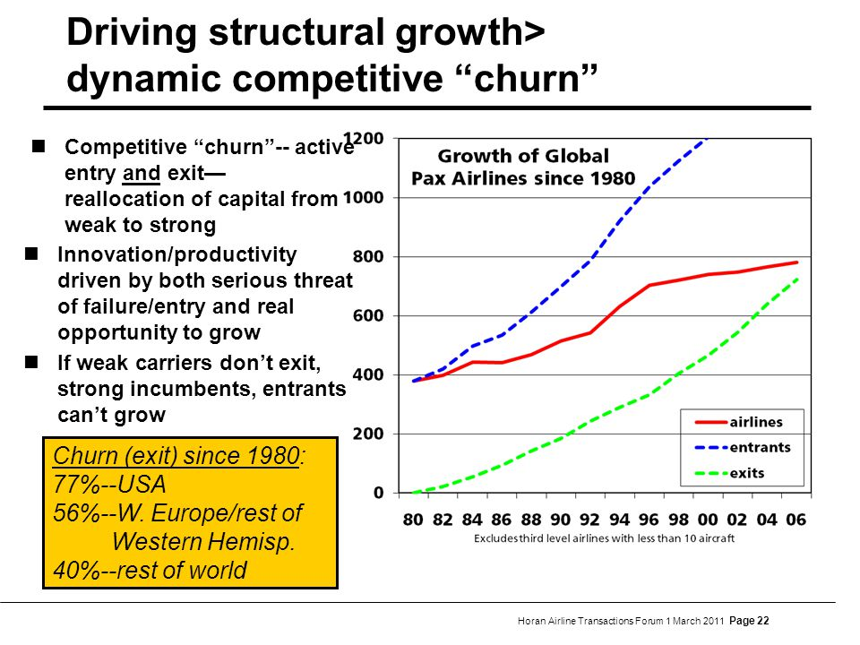 Horan Airline Transactions Forum 1 March 2011 Page 22 Driving structural growth> dynamic competitive churn Competitive churn -- active entry and exit— reallocation of capital from weak to strong Churn (exit) since 1980: 77%--USA 56%--W.
