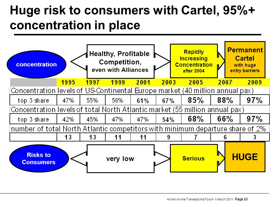Horan Airline Transactions Forum 1 March 2011 Page 25 Huge risk to consumers with Cartel, 95%+ concentration in place Rapidly Increasing Concentration after 2004 Permanent Cartel with huge entry barriers Healthy, Profitable Competition, even with Alliances Healthy, Profitable Competition, even with Alliances Serious HUGE very low concentration Risks to Consumers