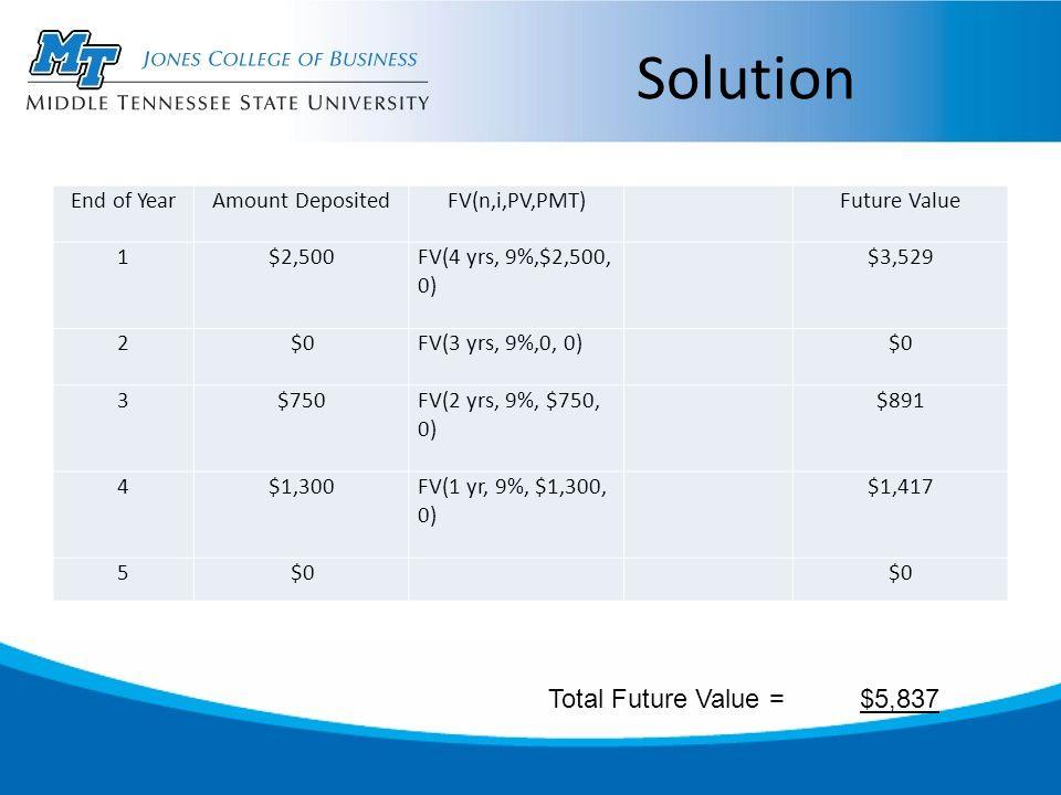 Solution End of YearAmount DepositedFV(n,i,PV,PMT) Future Value 1$2,500FV(4 yrs, 9%,$2,500, 0) $3,529 2$0FV(3 yrs, 9%,0, 0) $0 3$750FV(2 yrs, 9%, $750, 0) $891 4$1,300FV(1 yr, 9%, $1,300, 0) $1,417 5$0 Total Future Value = $5,837