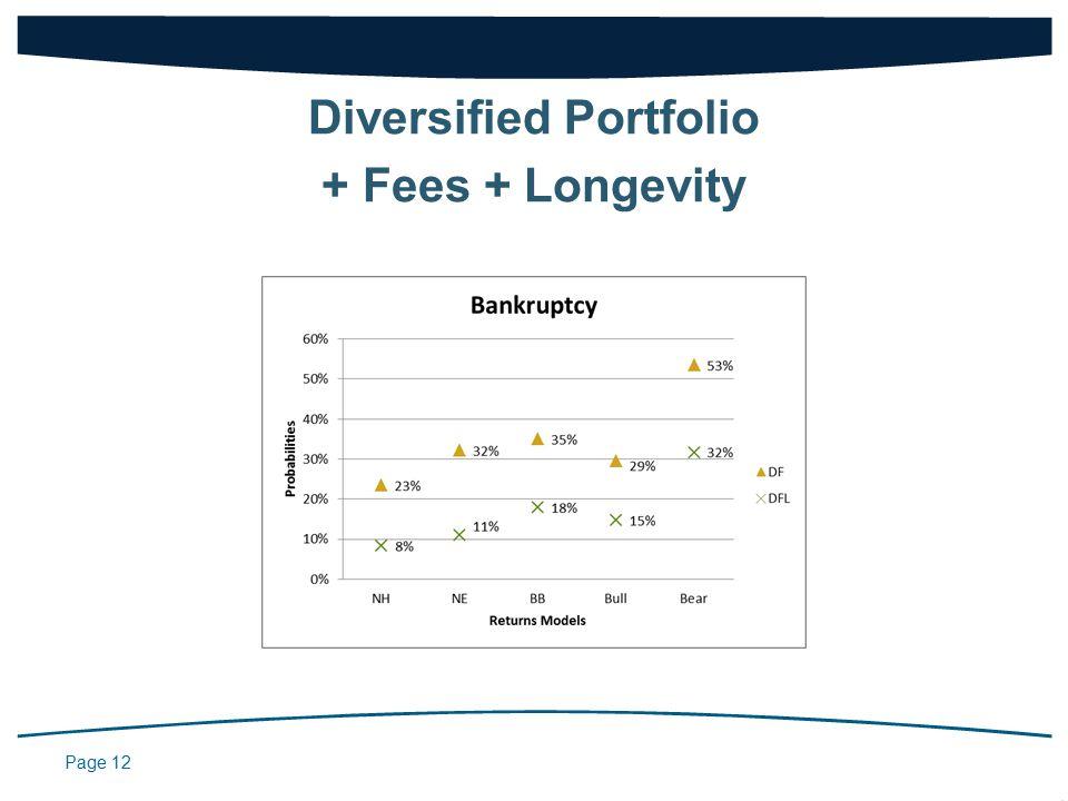Page 12 Diversified Portfolio + Fees + Longevity
