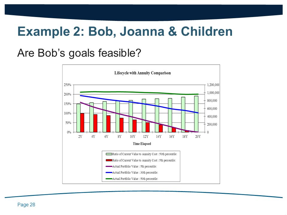 Page 28 Are Bob's goals feasible Example 2: Bob, Joanna & Children