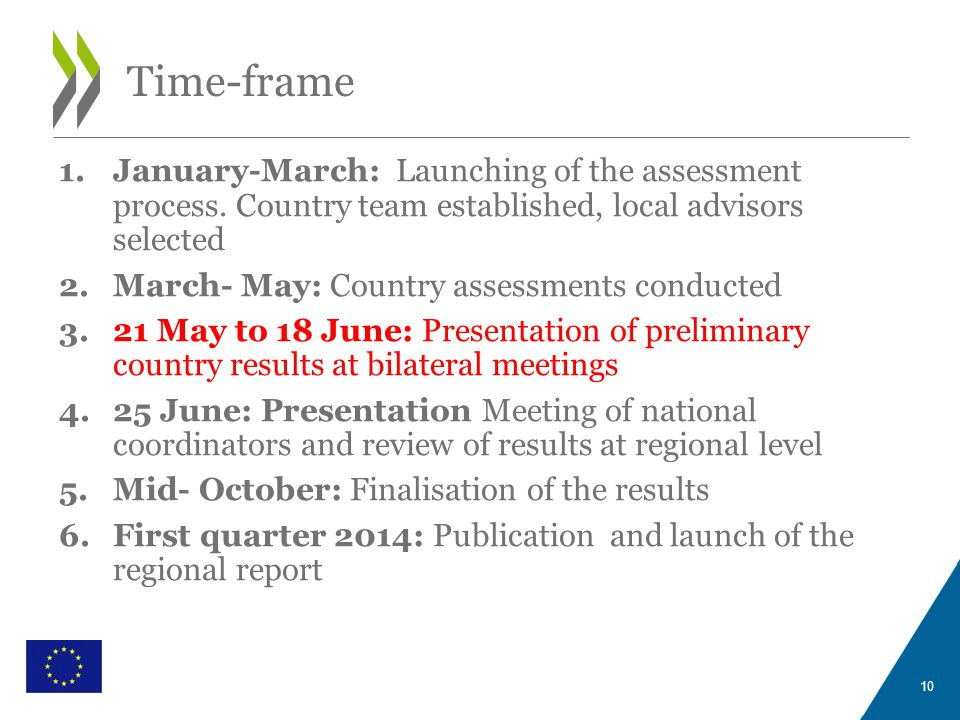 WITH THE FINANCIAL SUPPORT OF THE EUROPEAN UNION Time-frame 10 1.January-March: Launching of the assessment process.