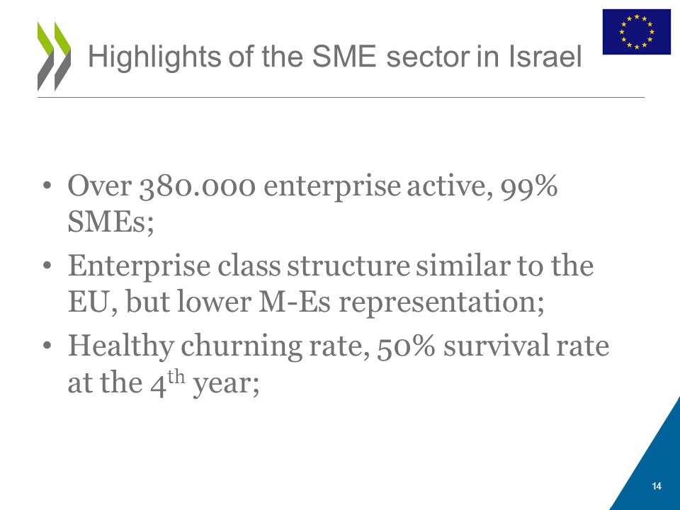 Over 380.000 enterprise active, 99% SMEs; Enterprise class structure similar to the EU, but lower M-Es representation; Healthy churning rate, 50% survival rate at the 4 th year; Highlights of the SME sector in Israel 14