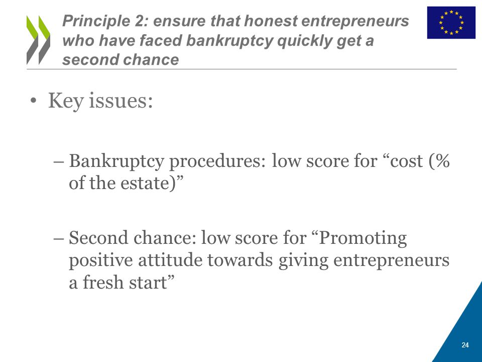 Principle 2: ensure that honest entrepreneurs who have faced bankruptcy quickly get a second chance Key issues: – Bankruptcy procedures: low score for