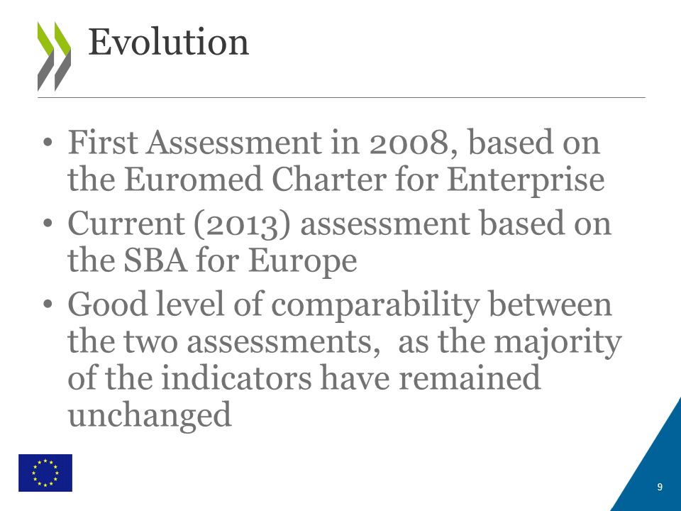 WITH THE FINANCIAL SUPPORT OF THE EUROPEAN UNION First Assessment in 2008, based on the Euromed Charter for Enterprise Current (2013) assessment based