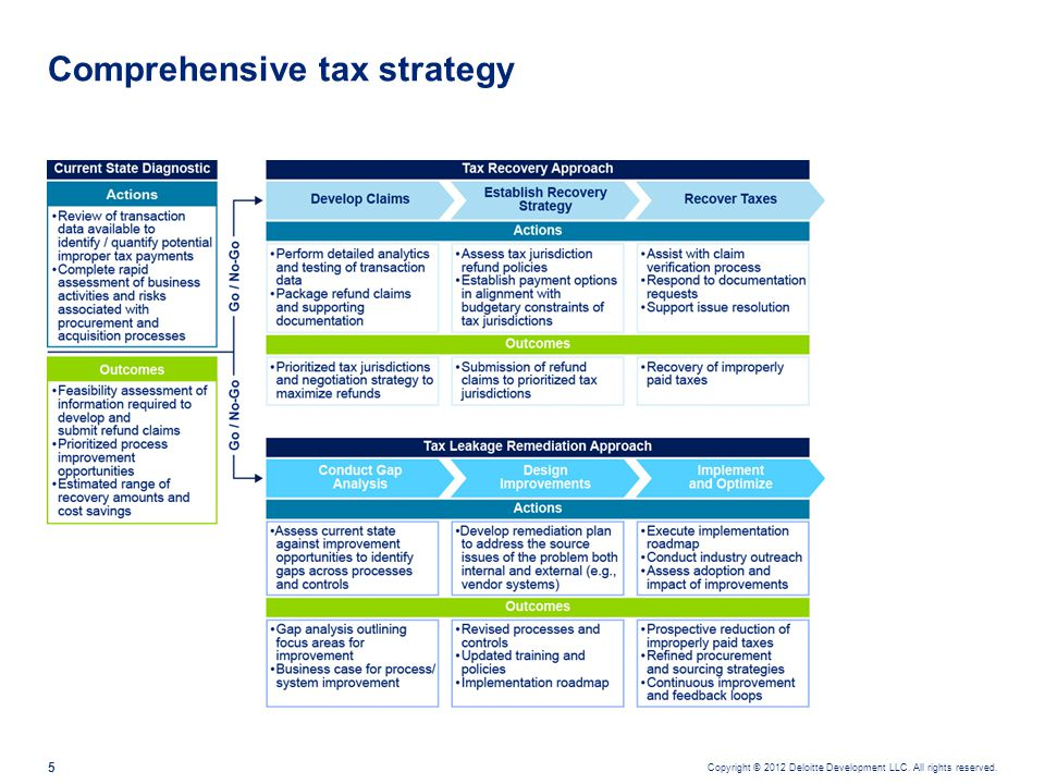 Copyright © 2012 Deloitte Development LLC. All rights reserved. 5 Comprehensive tax strategy