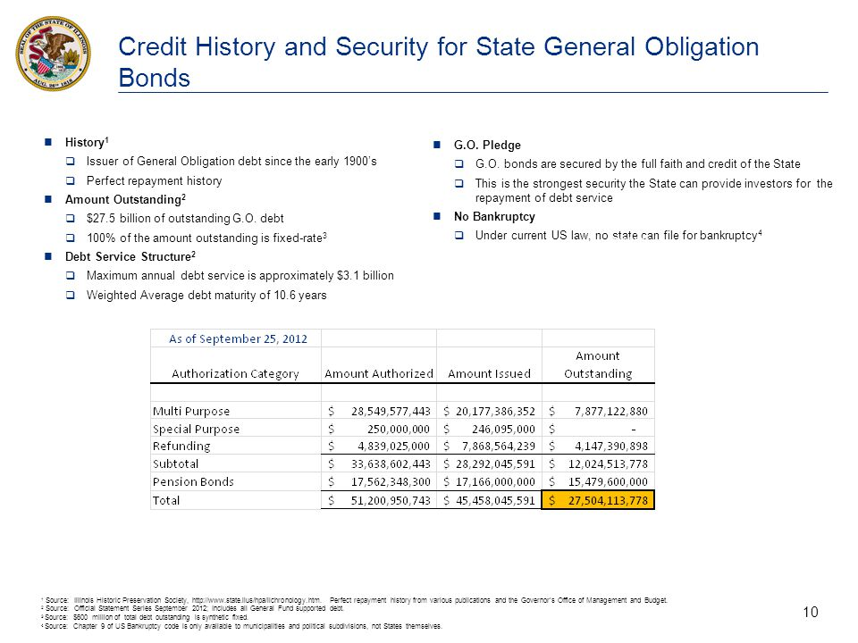 10 Credit History and Security for State General Obligation Bonds 1 Source: Illinois Historic Preservation Society, http://www.state.ilus/hpa/ilchrono
