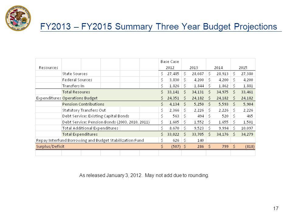 17 FY2013 – FY2015 Summary Three Year Budget Projections As released January 3, 2012. May not add due to rounding.