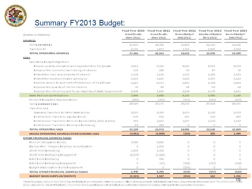 19 Summary FY2013 Budget: