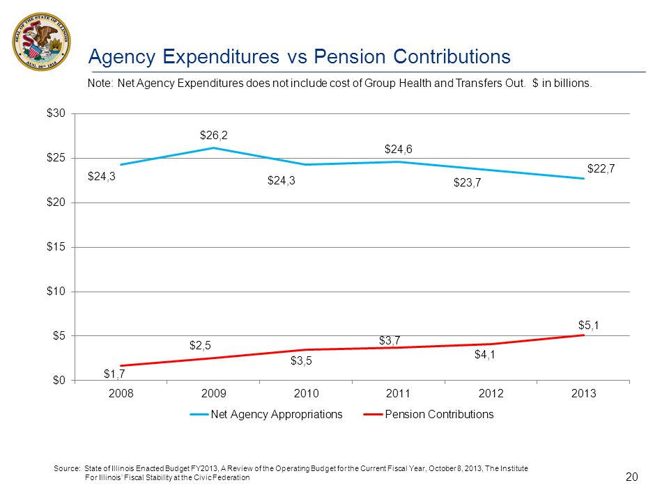 20 Agency Expenditures vs Pension Contributions Note: Net Agency Expenditures does not include cost of Group Health and Transfers Out. $ in billions.