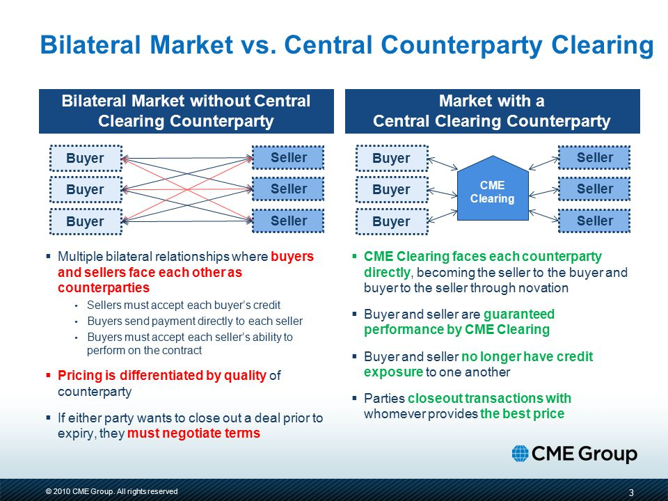 © 2010 CME Group. All rights reserved Bilateral Market without Central Clearing Counterparty  Multiple bilateral relationships where buyers and selle