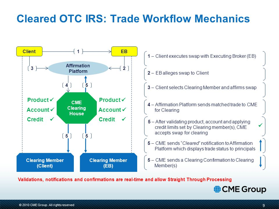 © 2010 CME Group. All rights reserved Cleared OTC IRS: Trade Workflow Mechanics 9 Validations, notifications and confirmations are real-time and allow