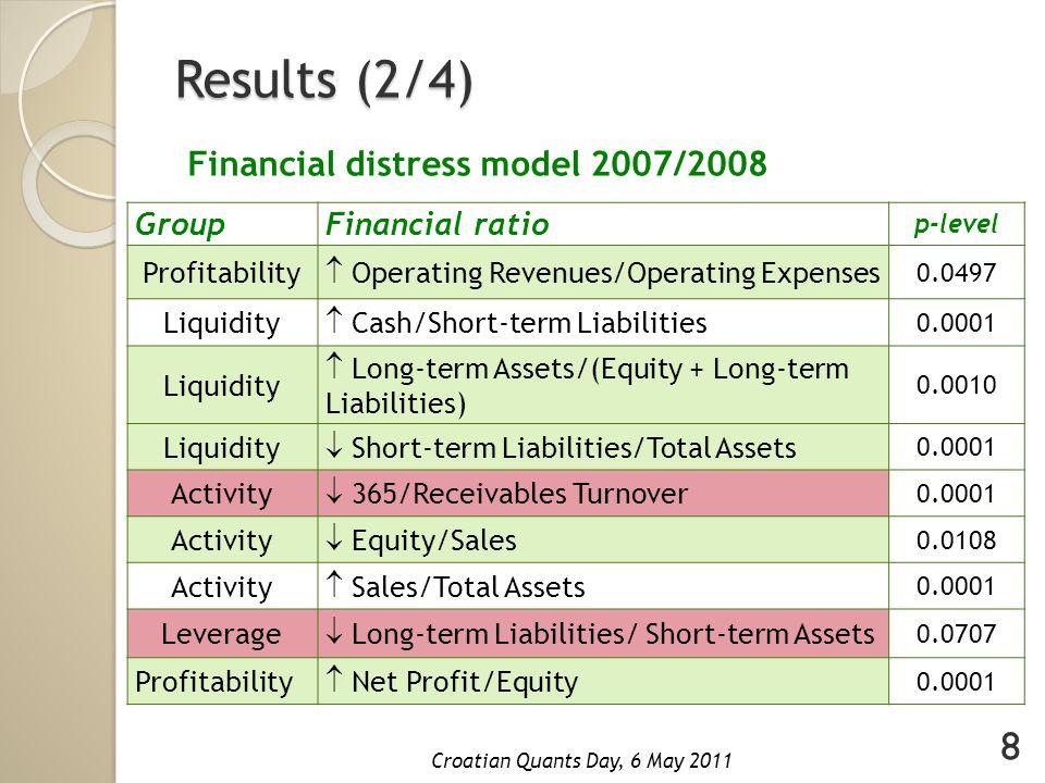 Results (3/4) Financial distress model 2008/2009 GroupFinancial ratio p-level Profitability  Operating Revenues/Operating Expenses 0.0360 Liquidity  Cash/Short-term Liabilities 0.0001 Liquidity  Long-term Assets/(Equity + Long-term Liabilities) 0.0270 Liquidity  Short-term Liabilities/Total Assets 0.0008 Activity  Total Revenues/Total Assets 0.0047 Activity  Equity/Sales 0.0110 Activity  (Short-term Assets – Inventory) / Sales 0.0001 Leverage  Equity/Total Assets 0.0001 Profitability  Net Profit/Equity 0.0001 Activity  Total Revenues/Short-term Assets 0.0109 9 Croatian Quants Day, 6 May 2011