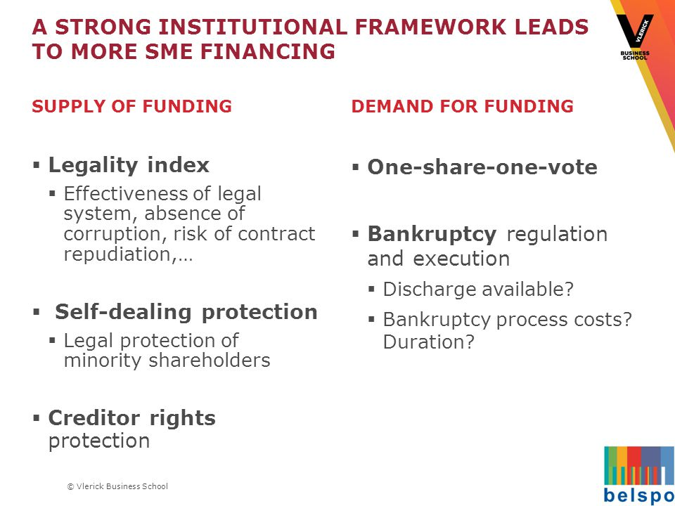 © Vlerick Business School A STRONG INSTITUTIONAL FRAMEWORK LEADS TO MORE SME FINANCING SUPPLY OF FUNDING  Legality index  Effectiveness of legal system, absence of corruption, risk of contract repudiation,…  Self-dealing protection  Legal protection of minority shareholders  Creditor rights protection DEMAND FOR FUNDING  One-share-one-vote  Bankruptcy regulation and execution  Discharge available.