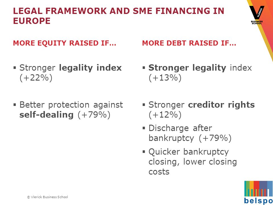 © Vlerick Business School LEGAL FRAMEWORK AND SME FINANCING IN EUROPE MORE EQUITY RAISED IF…  Stronger legality index (+22%)  Better protection against self-dealing (+79%) MORE DEBT RAISED IF…  Stronger legality index (+13%)  Stronger creditor rights (+12%)  Discharge after bankruptcy (+79%)  Quicker bankruptcy closing, lower closing costs