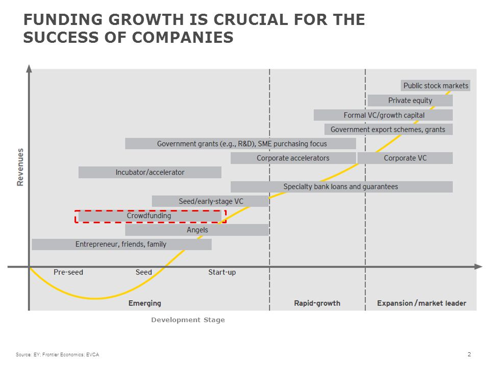 FUNDING GROWTH IS CRUCIAL FOR THE SUCCESS OF COMPANIES 2 Development Stage Source: EY; Frontier Economics; EVCA