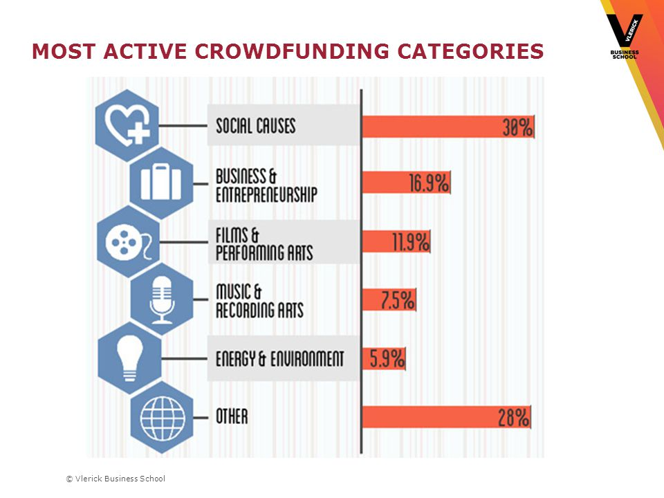 MOST ACTIVE CROWDFUNDING CATEGORIES