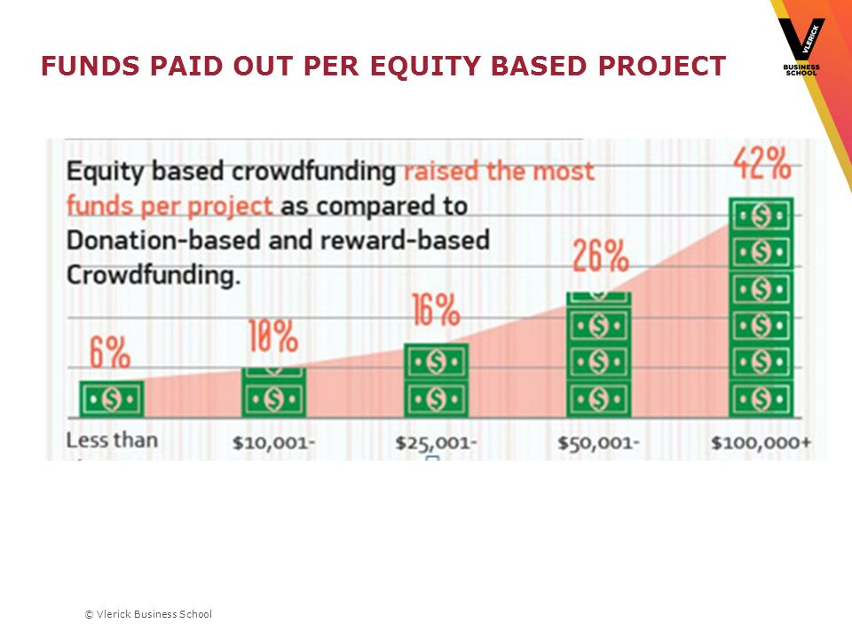 © Vlerick Business School FUNDS PAID OUT PER EQUITY BASED PROJECT