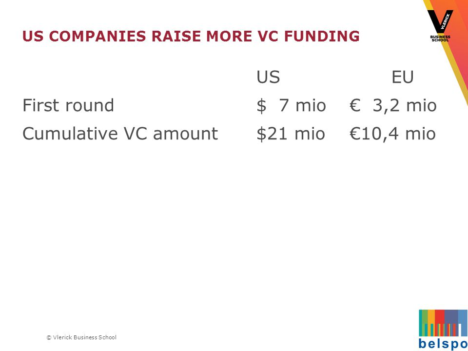© Vlerick Business School US COMPANIES RAISE MORE VC FUNDING US EU First round$ 7 mio€ 3,2 mio Cumulative VC amount$21 mio€10,4 mio
