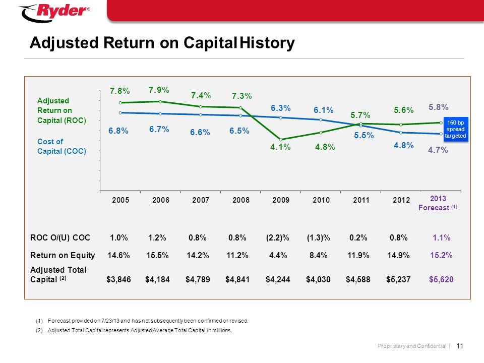 Proprietary and Confidential | 11 Adjusted Return on Capital History Adjusted Return on Capital (ROC) Cost of Capital (COC) Return on Equity14.6%15.5%