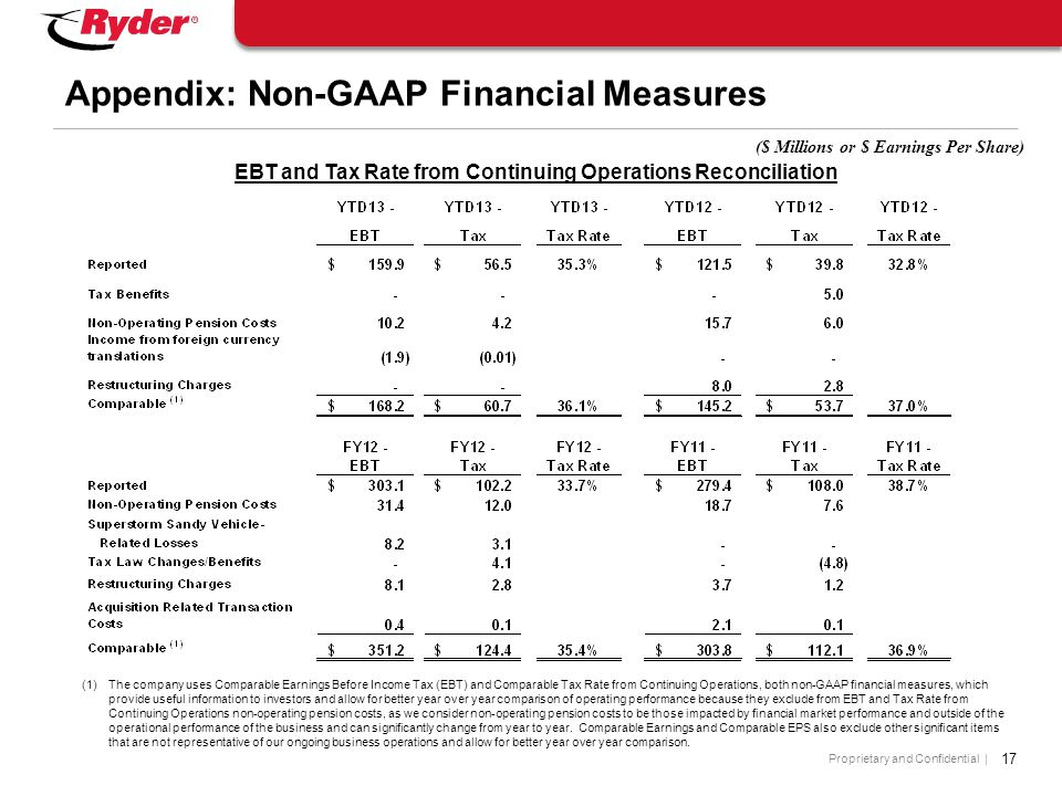 Proprietary and Confidential | 17 Appendix: Non-GAAP Financial Measures ($ Millions or $ Earnings Per Share) (1)The company uses Comparable Earnings Before Income Tax (EBT) and Comparable Tax Rate from Continuing Operations, both non-GAAP financial measures, which provide useful information to investors and allow for better year over year comparison of operating performance because they exclude from EBT and Tax Rate from Continuing Operations non-operating pension costs, as we consider non-operating pension costs to be those impacted by financial market performance and outside of the operational performance of the business and can significantly change from year to year.